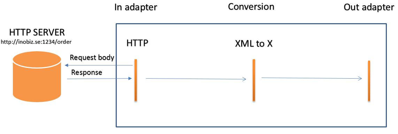 Http Client In Adapter Example Static Body Inobiz